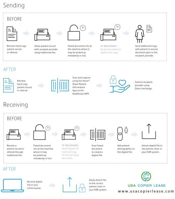 Xerox Healthcare 2.0 process explained